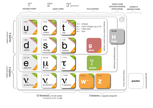 Standard Model Elementary Particles