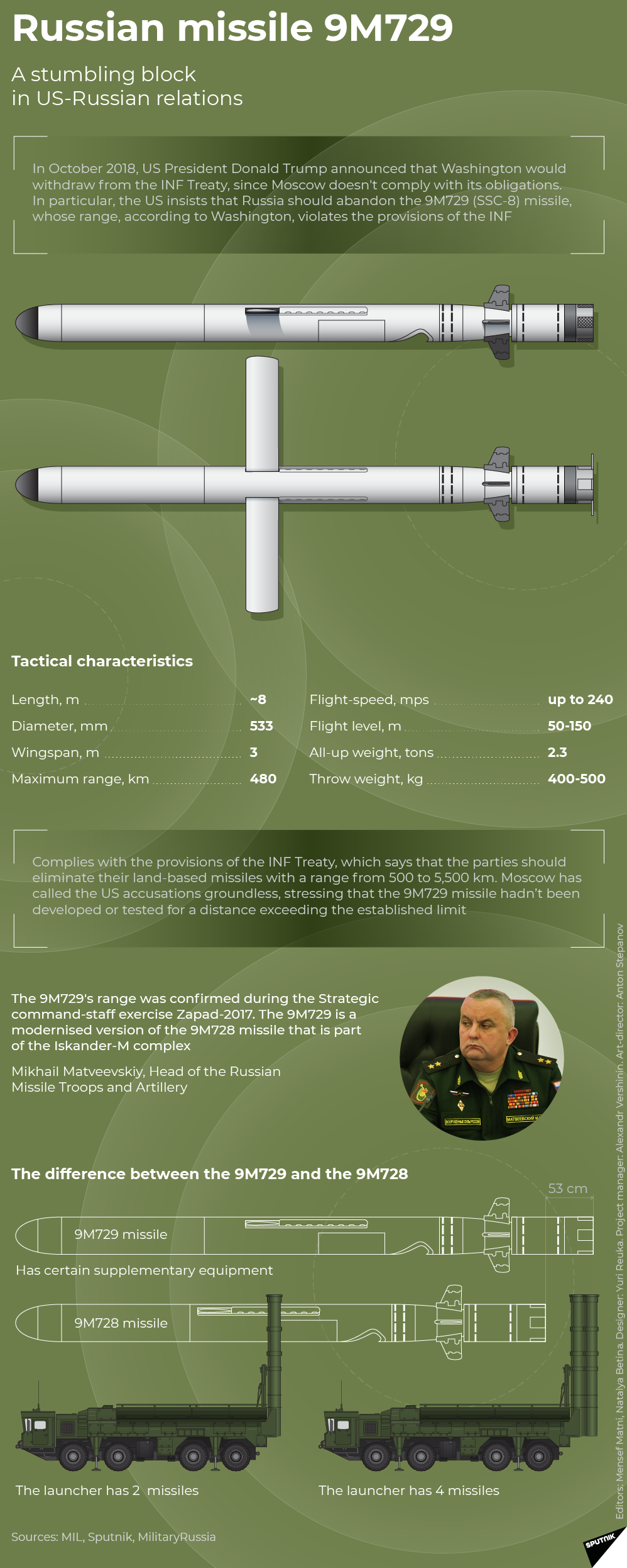 Russian missile 9m729