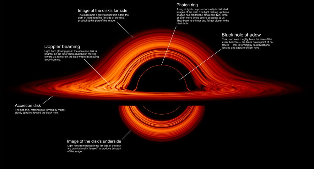 A labeled still from the animation details different parts of a black hole's anatomy