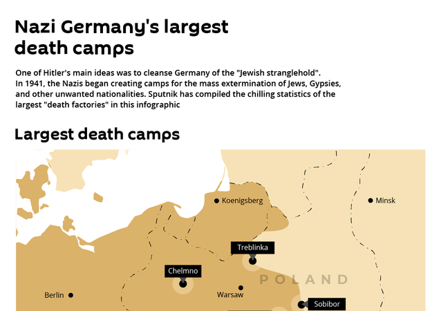 Nazi Germany's largest death camps