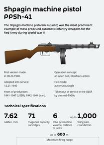 PPSh-41, a Soviet Submachine Gun
