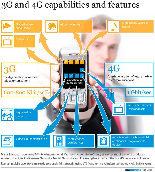 3G and 4G capabilities and features - Sputnik International
