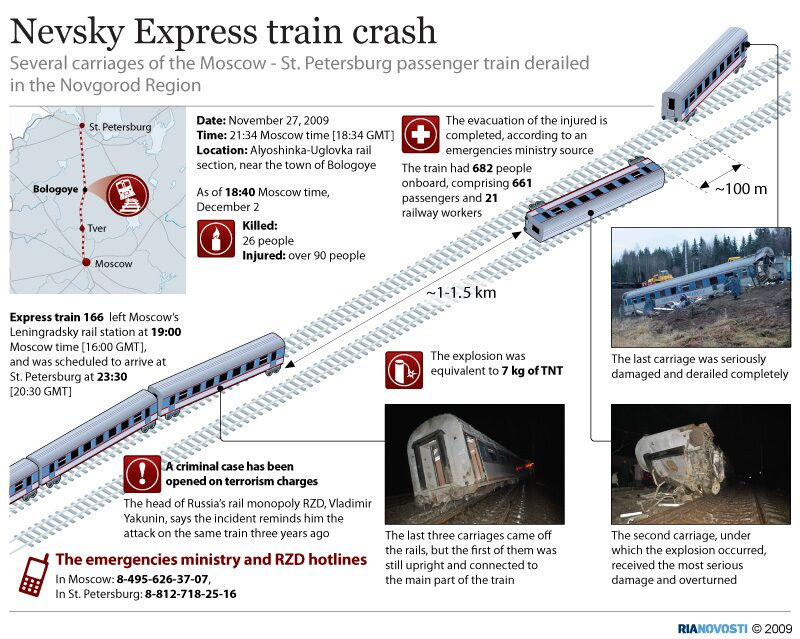 The Moscow-St. Petersburg train crash