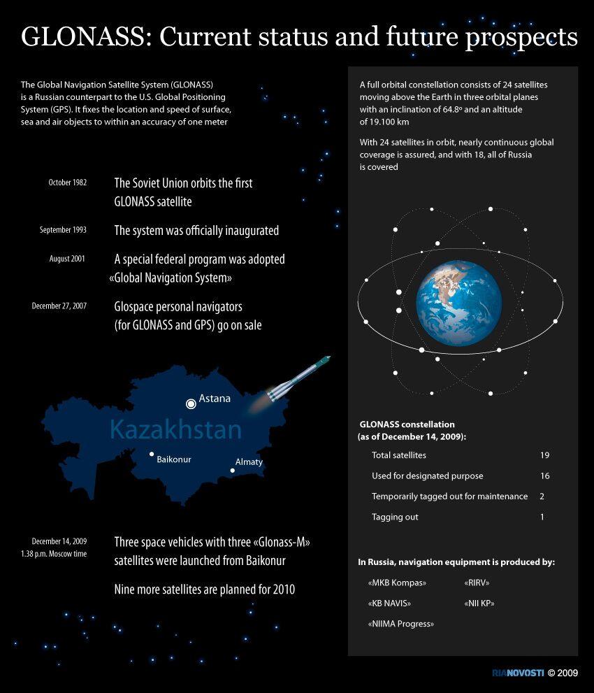 GLONASS, Russia's GPS counterpart