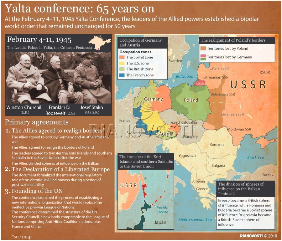 Yalta Conference: 65 years on