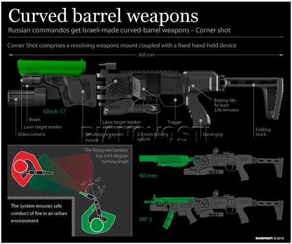 Curved barrel weapons - Sputnik International