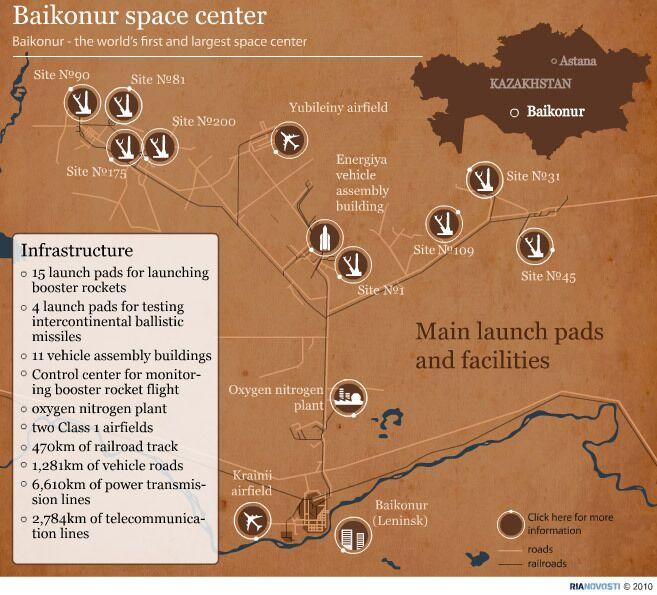 Baikonur space center