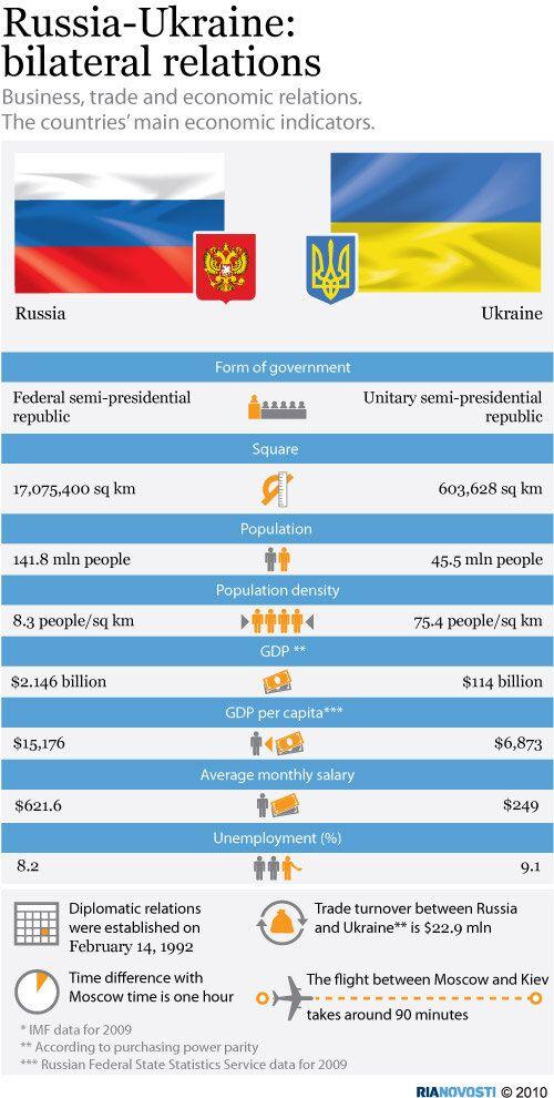 Russia and Ukraine: major characteristics
