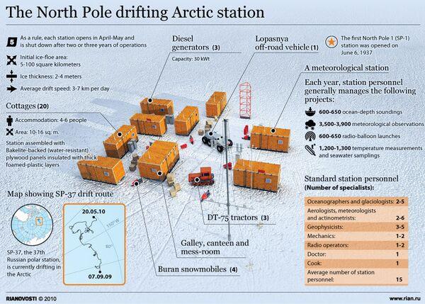 The North Pole drifting Arctic station - Sputnik International