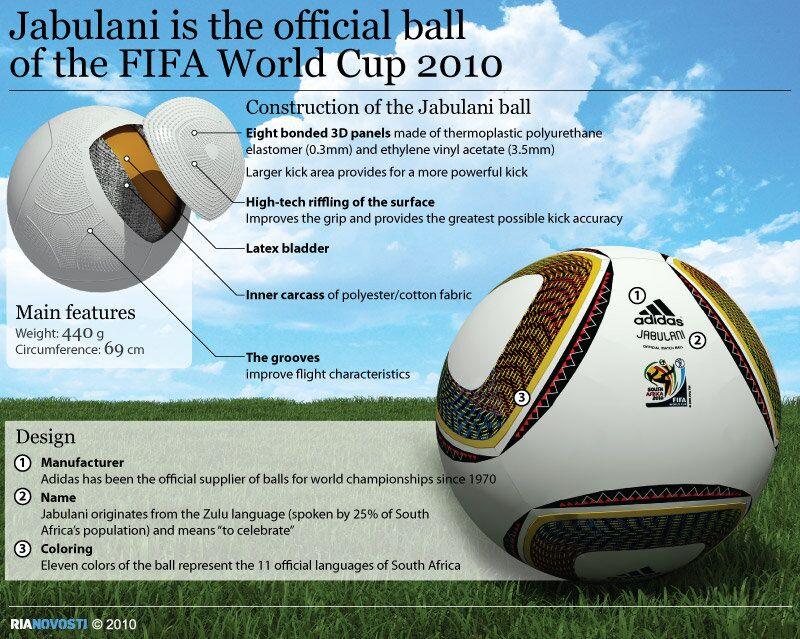 Jabulani is the official ball of the FIFA World Cup 2010