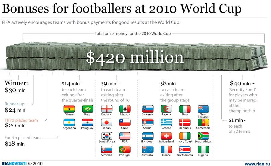 Bonuses for footballers at 2010 World Cup