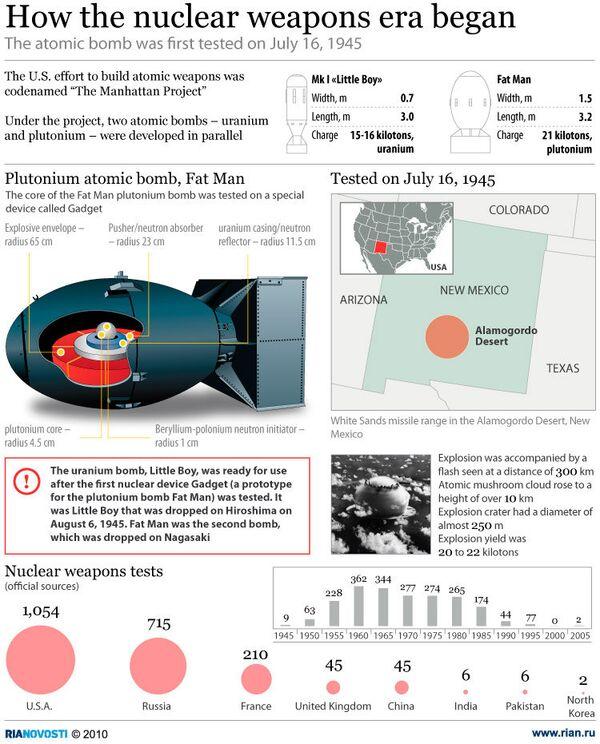 How the nuclear weapons era began - Sputnik International