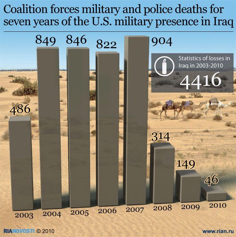 U.S. losses in Iraq in 2003-2010