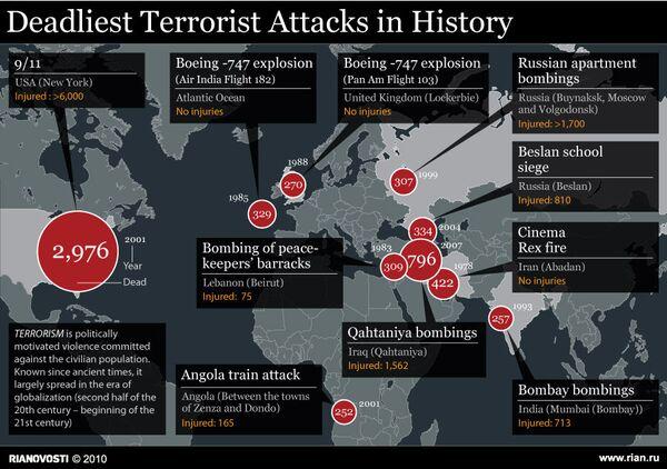 Deadliest terrorist attacks in history - Sputnik International