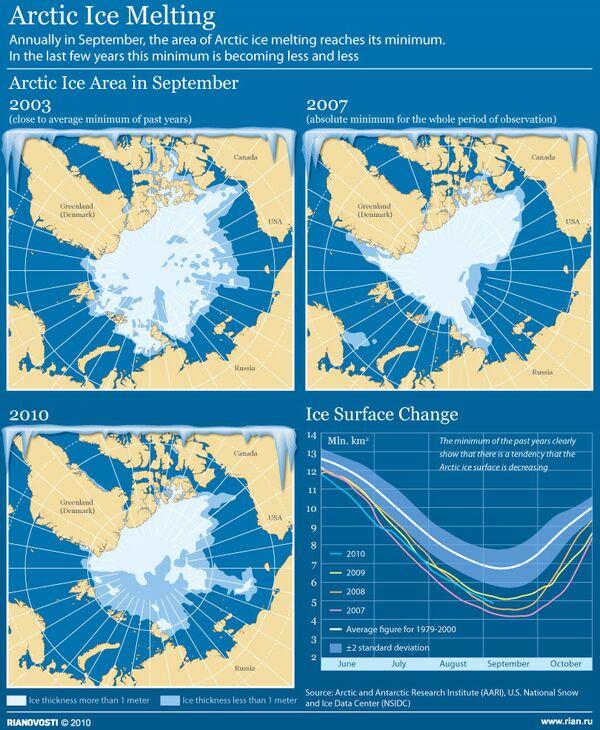 Arctic Ice Melting - Sputnik International