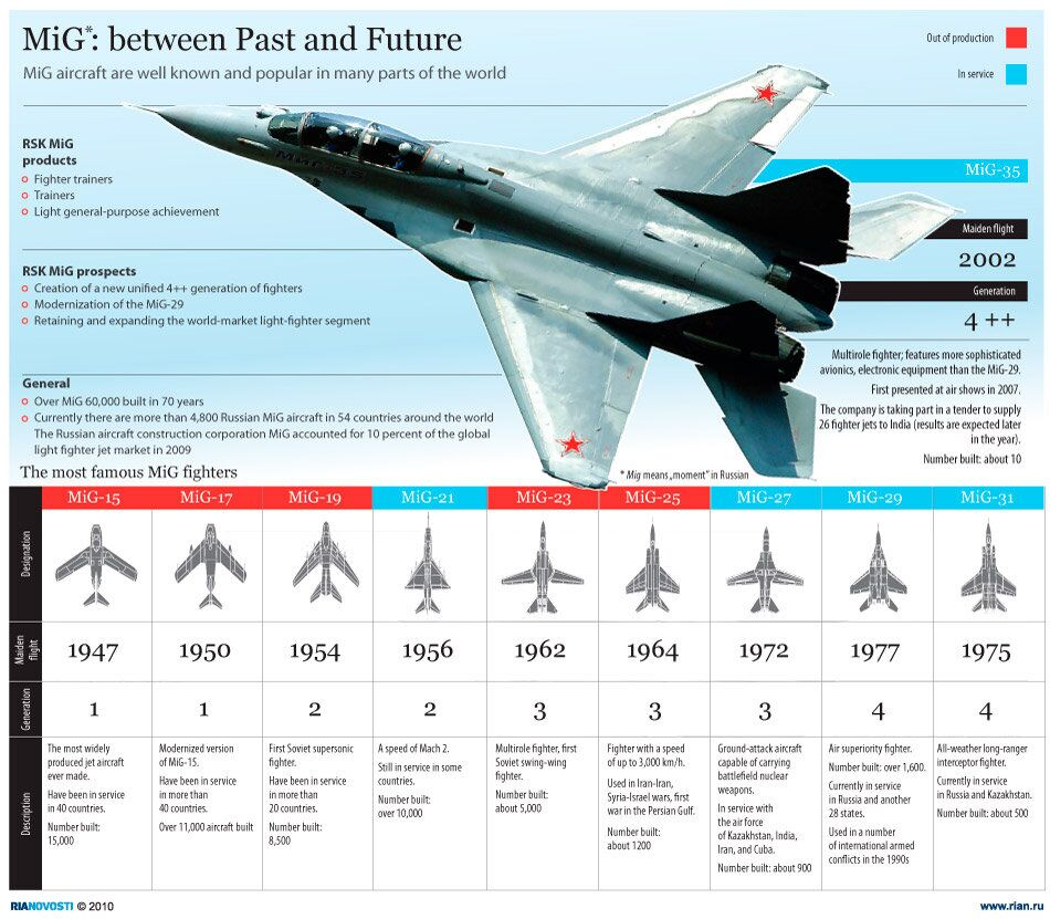 MiG: between Past and Future