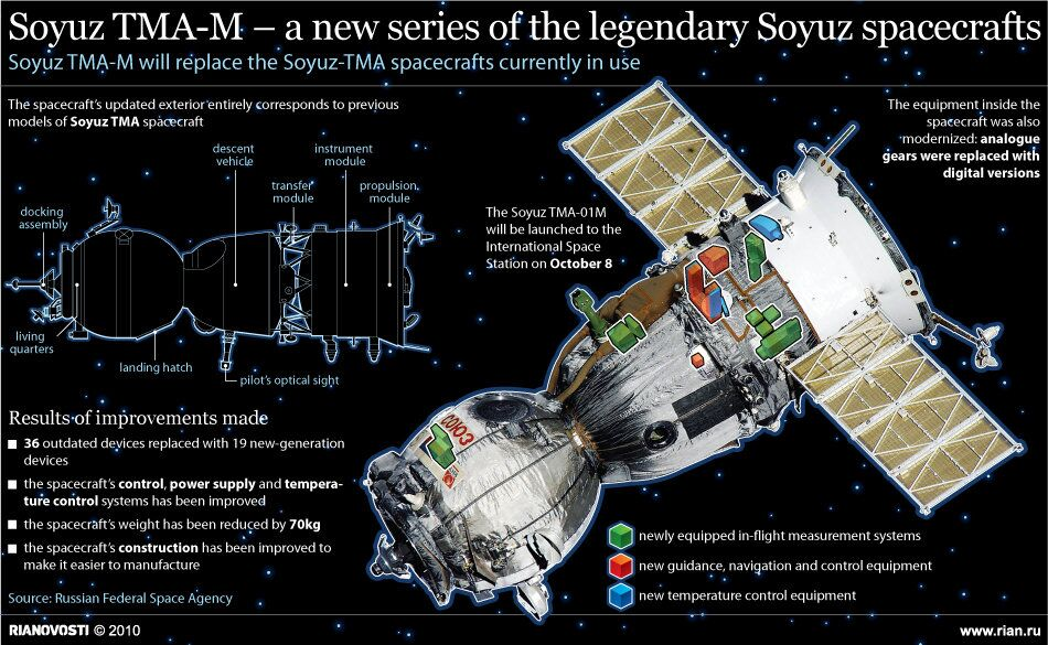 Soyuz TMA-M – a new series of the legendary Soyuz spacecrafts