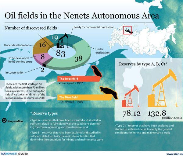 Oil fields in the Nenets Autonomous Area - Sputnik International