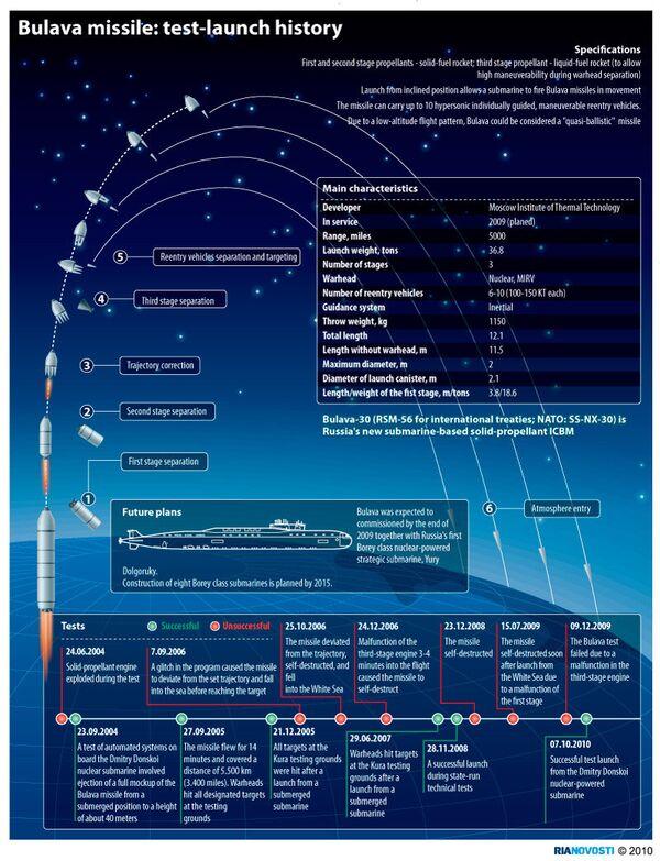 Bulava missile: test-launch history - Sputnik International