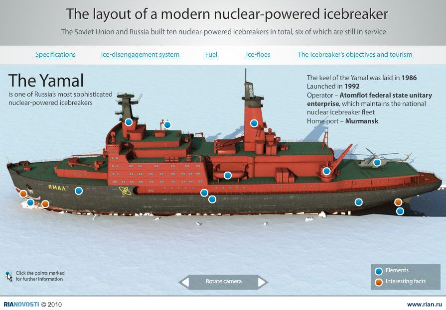 The layout of a modern nuclear-powered icebreaker