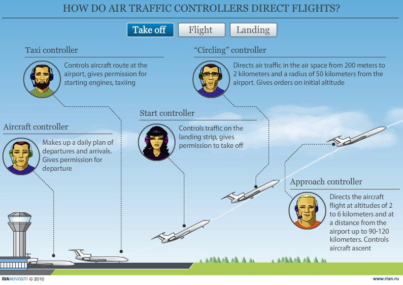 How do air traffic controllers direct flights?