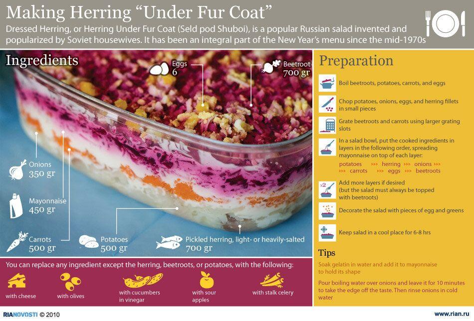 "Making Herring ""Under Fur Coat"""