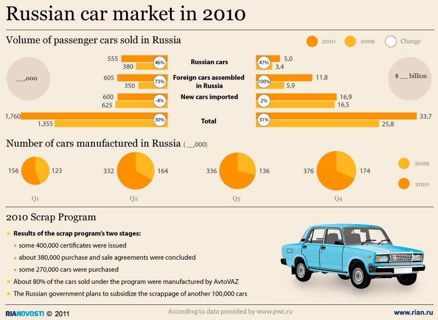 Russian car market in 2010