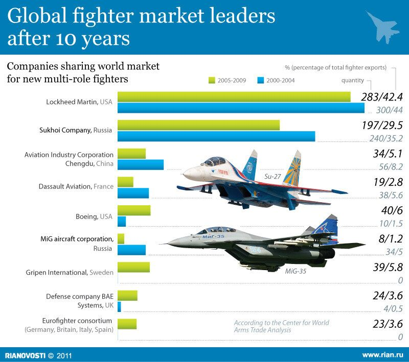 Global fighter market leaders after 10 years