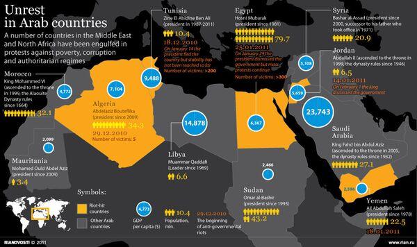 Unrest in Arab countries - Sputnik International