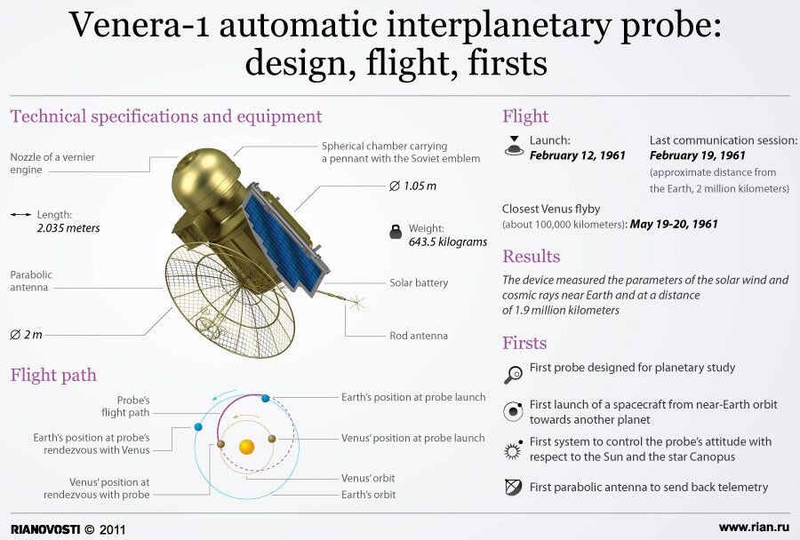 Venera-1 automatic interplanetary probe: design, flight, firsts