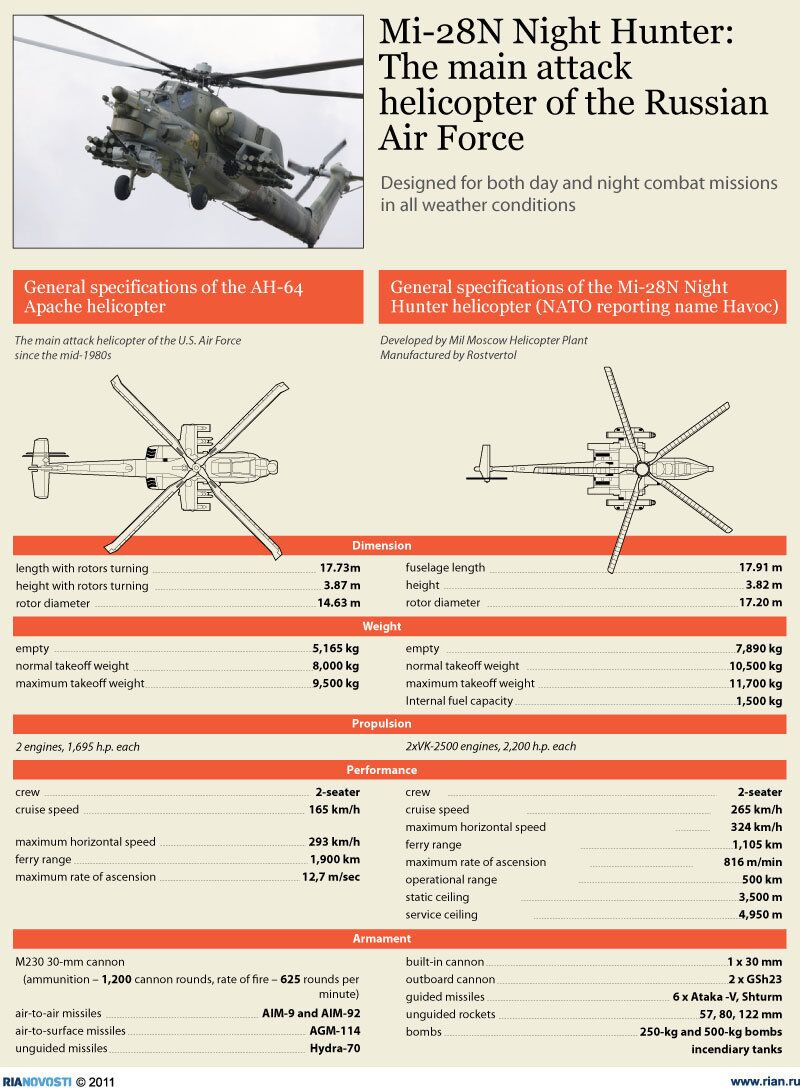 Mi-28N Night Hunter: The main attack helicopter of the Russian Air Force