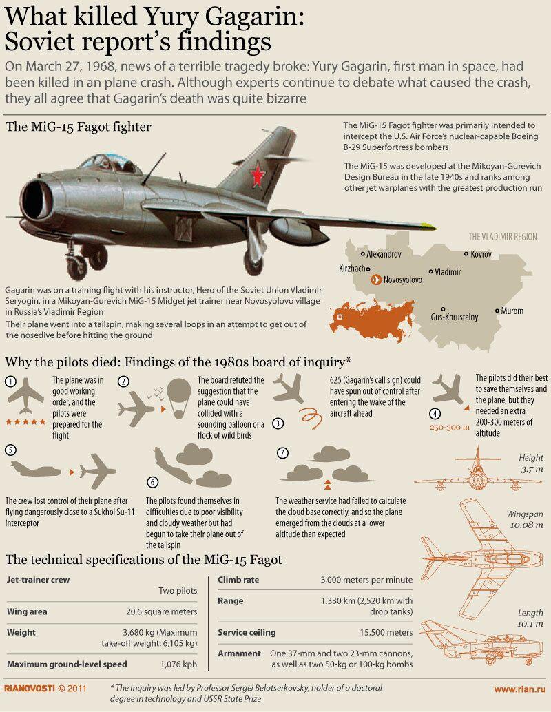 What killed Yury Gagarin: Soviet report's findings