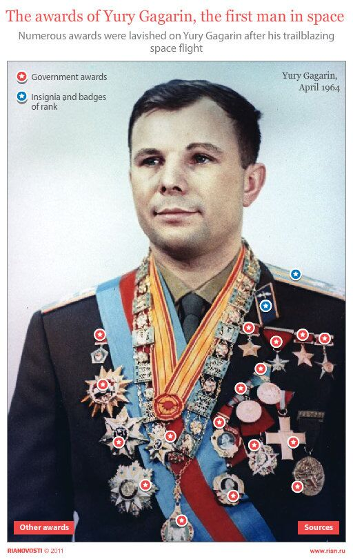 The awards of Yury Gagarin, the first man in space