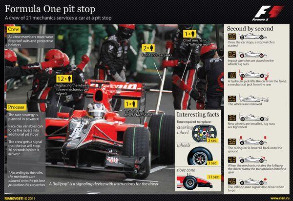 Formula One pit stop - Sputnik International