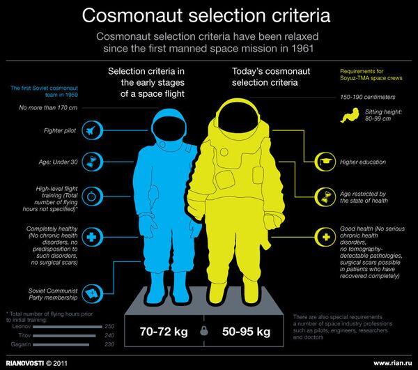 Cosmonaut selection criteria in Russia  - Sputnik International