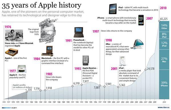 35 years of Apple history - Sputnik International