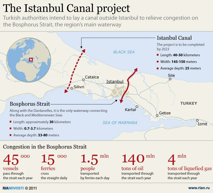 The Istanbul Canal project