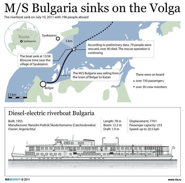 M/S Bulgaria sinks on the Volga - Sputnik International