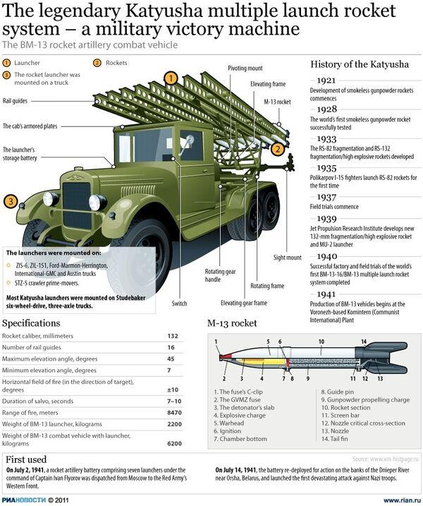 The legendary Katyusha multiple launch rocket system - a military victory machine  - Sputnik International