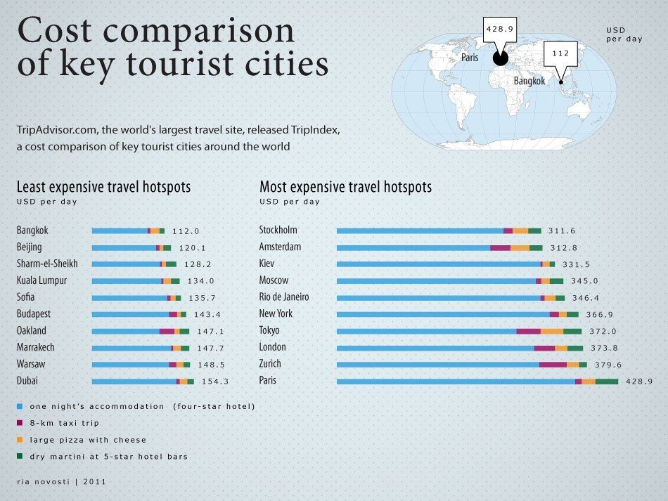 Cost comparison of key tourist cities