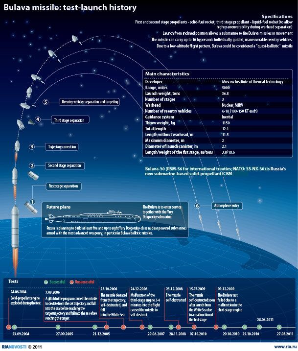 Bulava missile: test-launch history