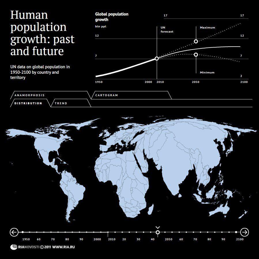 Global population change