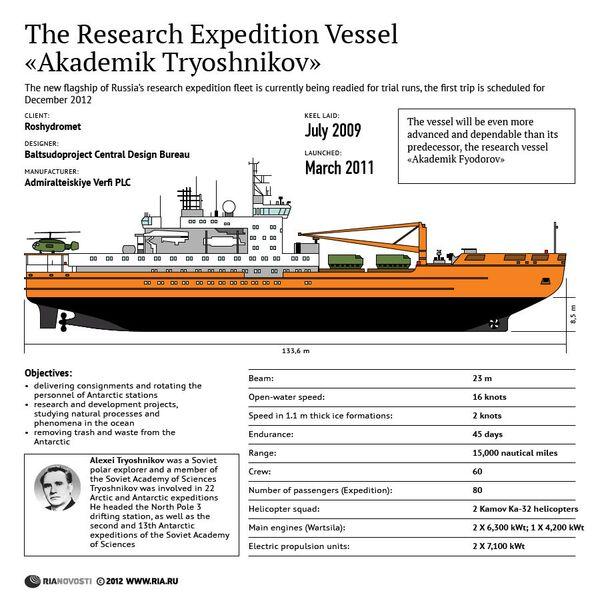 The Research Expedition Vessel «Akademik Tryoshnikov» - Sputnik International