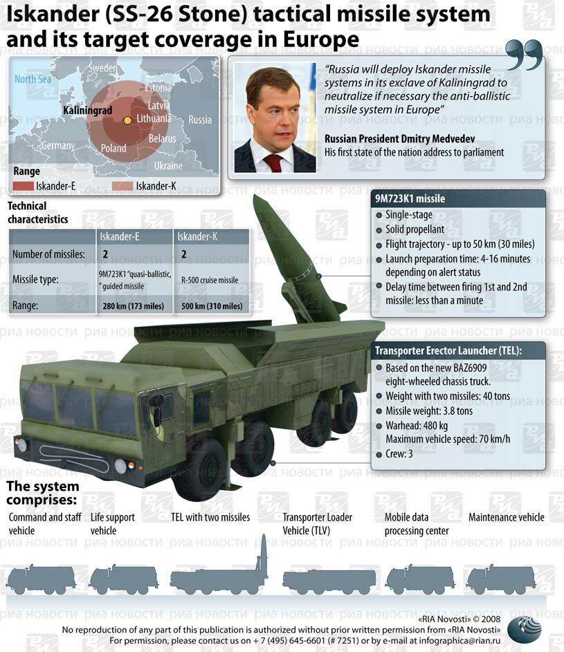 Iskander (SS-26 Stone) tactical missile system. INFOgraphics.