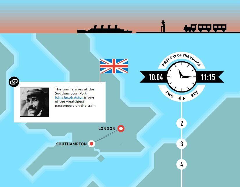 Titanic: legendary voyage timeline