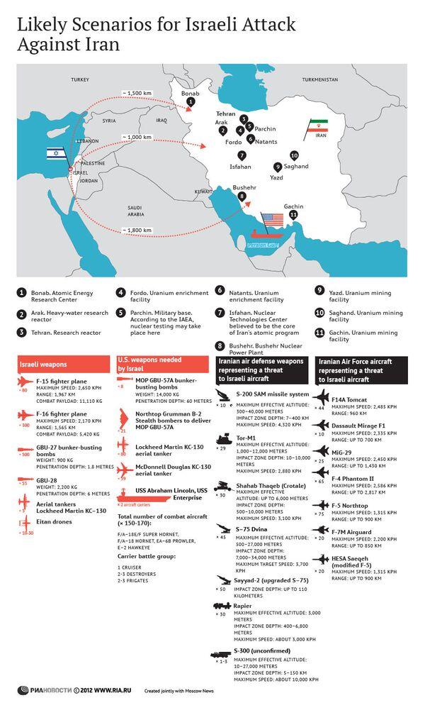 Likely Scenarios for Israeli Attack Against Iran - Sputnik International