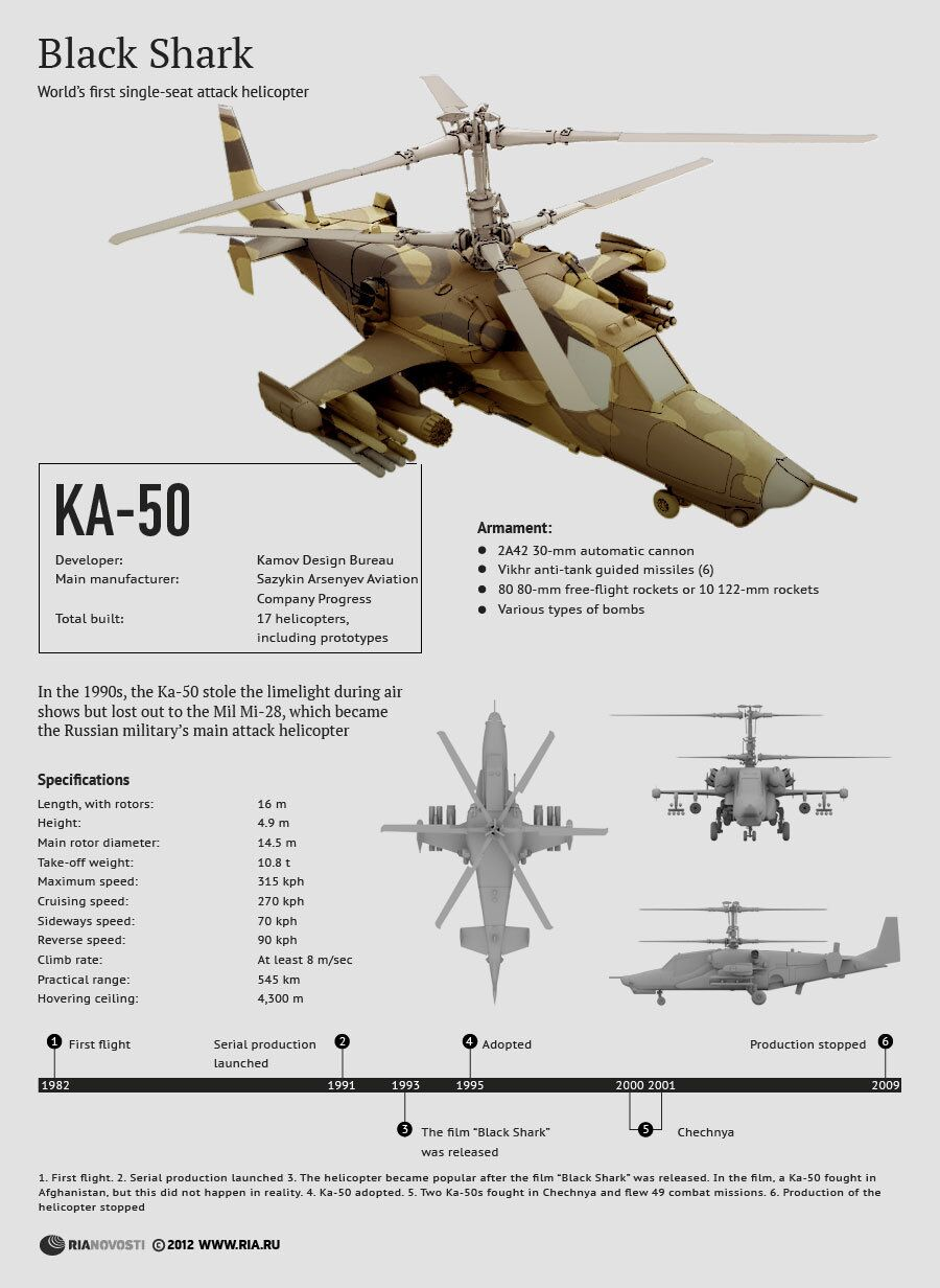 Specifications of Ka-50 Helicopter