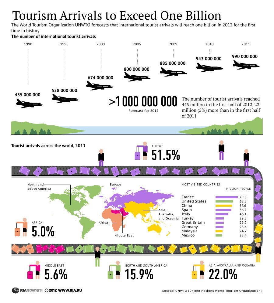 Tourism Arrivals to Exceed One Billion