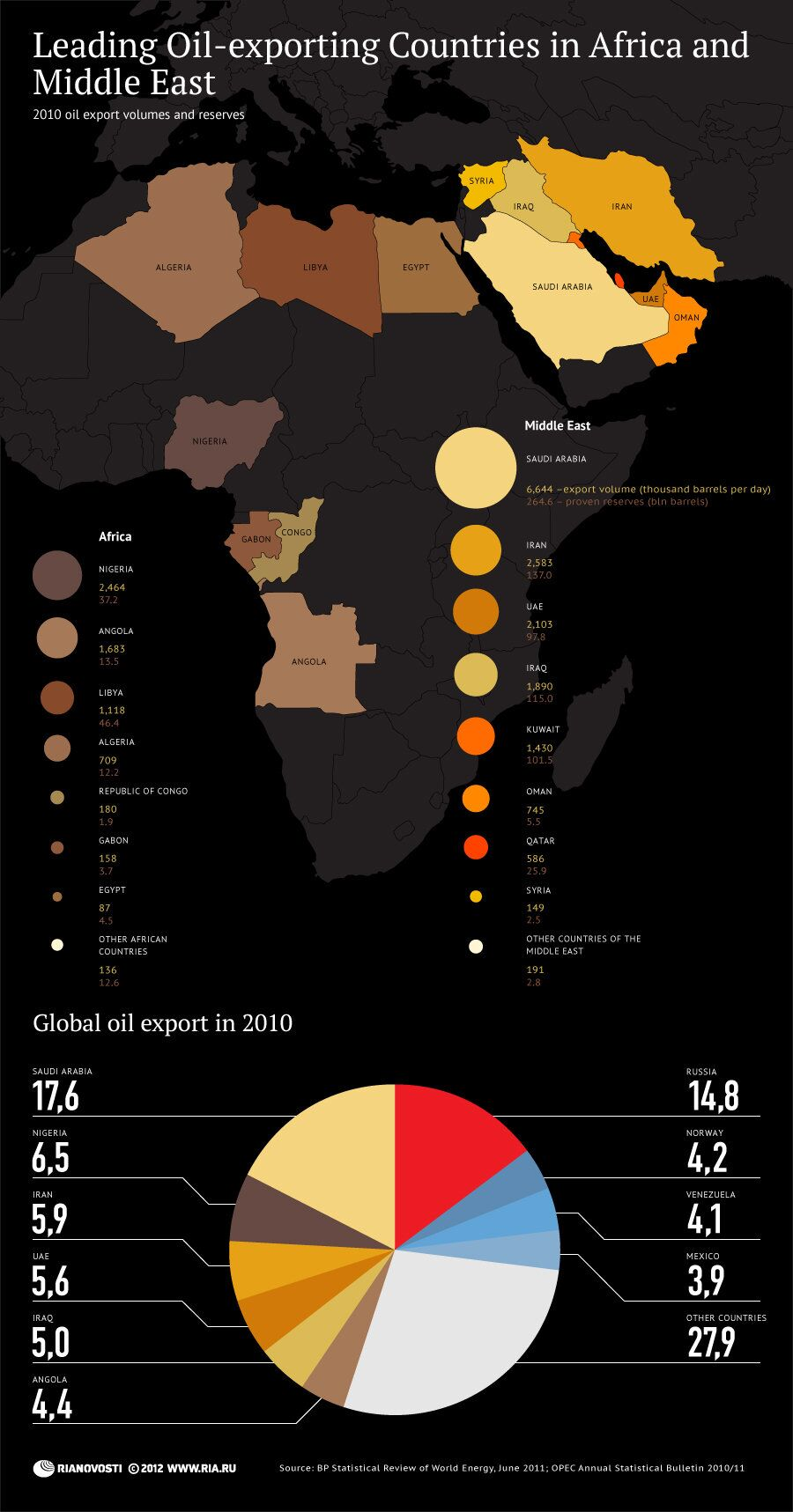 Leading Oil-exporting Countries in Africa and Middle East