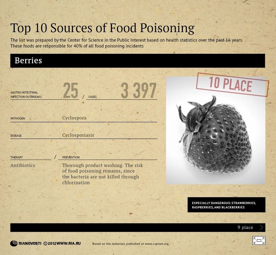 Top 10 Sources of  Foods Poisoning